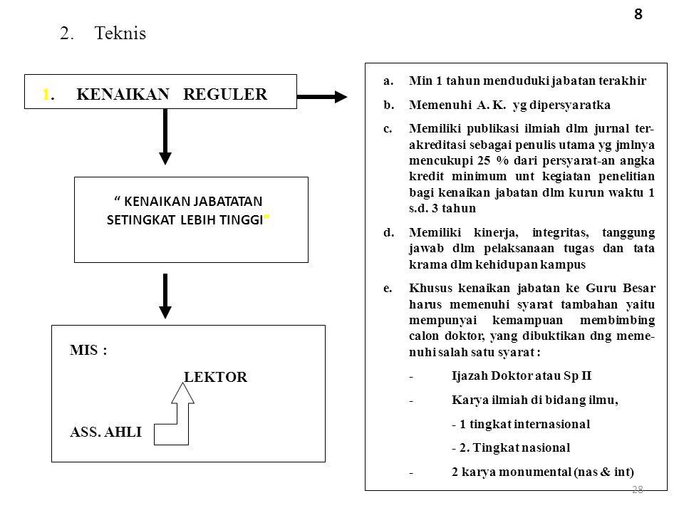 2.Teknis 1. KENAIKAN REGULER a.Min 1 tahun menduduki jabatan terakhir b.Memenuhi A. K. yg dipersyaratka c.Memiliki publikasi ilmiah dlm jurnal ter- ak