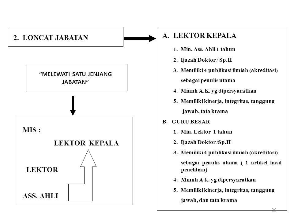 """2. LONCAT JABATAN """"MELEWATI SATU JENJANG JABATAN"""" MIS : LEKTOR KEPALA LEKTOR ASS. AHLI A.LEKTOR KEPALA 1. Min. Ass. Ahli 1 tahun 2. Ijazah Doktor / Sp"""