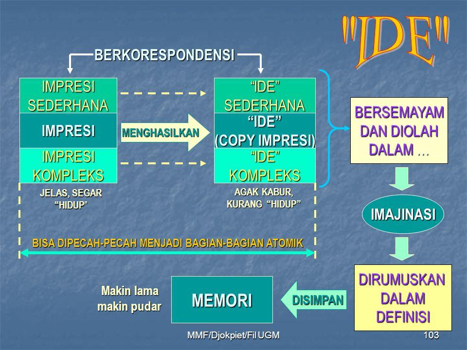 """""""IDE"""" (COPY IMPRESI) IMPRESIMENGHASILKAN IMPRESISEDERHANA IMPRESIKOMPLEKS """"IDE""""SEDERHANA """"IDE""""KOMPLEKS IMAJINASI DIRUMUSKANDALAMDEFINISI BERSEMAYAM DA"""