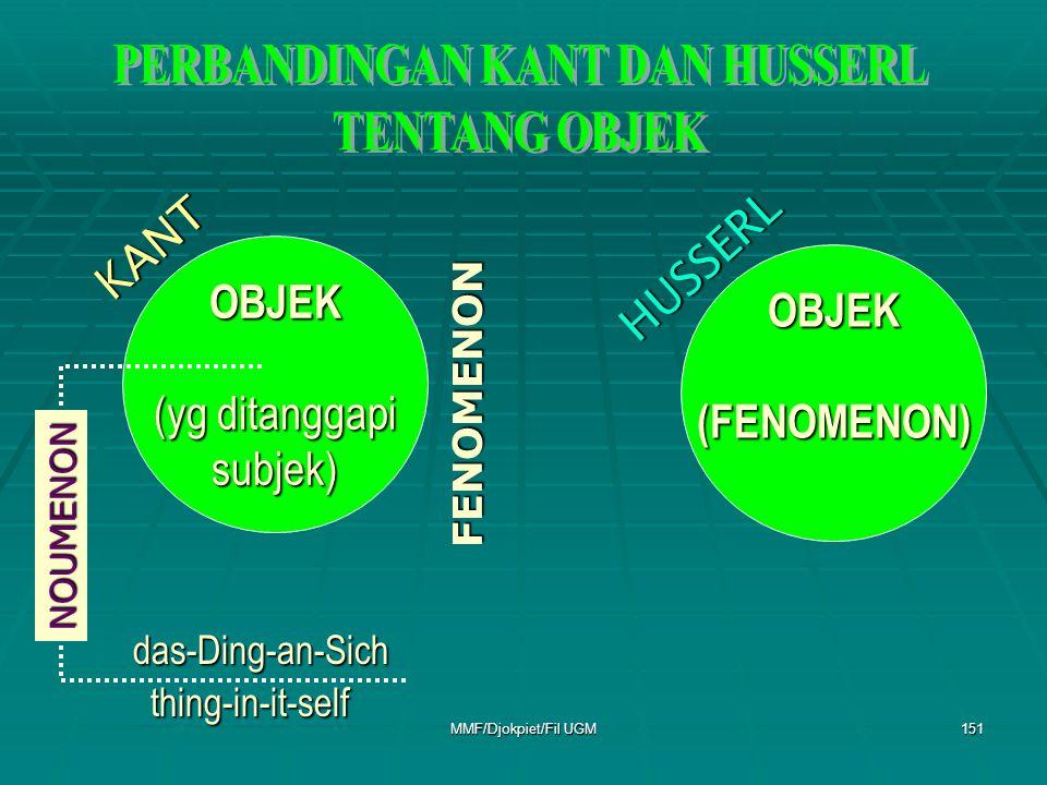 OBJEK(FENOMENON) OBJEK (yg ditanggapi subjek) FENOMENON NOUMENON das-Ding-an-Sich thing-in-it-self KANT HUSSERL 151MMF/Djokpiet/Fil UGM