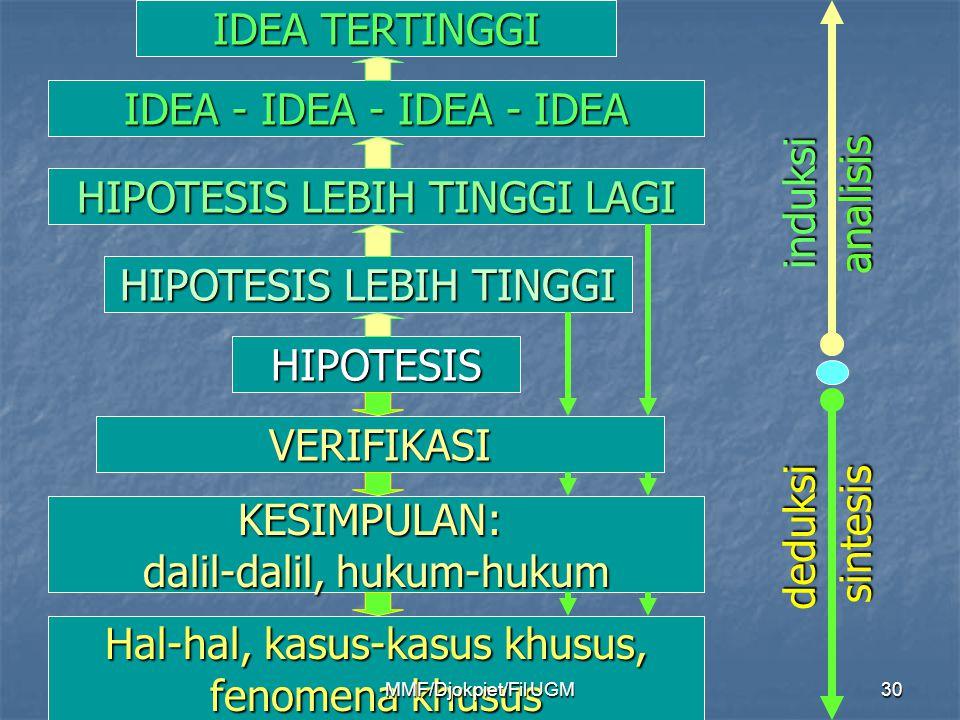 IDEA TERTINGGI IDEA - IDEA - IDEA - IDEA HIPOTESIS LEBIH TINGGI LAGI HIPOTESIS LEBIH TINGGI HIPOTESIS VERIFIKASI KESIMPULAN: dalil-dalil, hukum-hukum