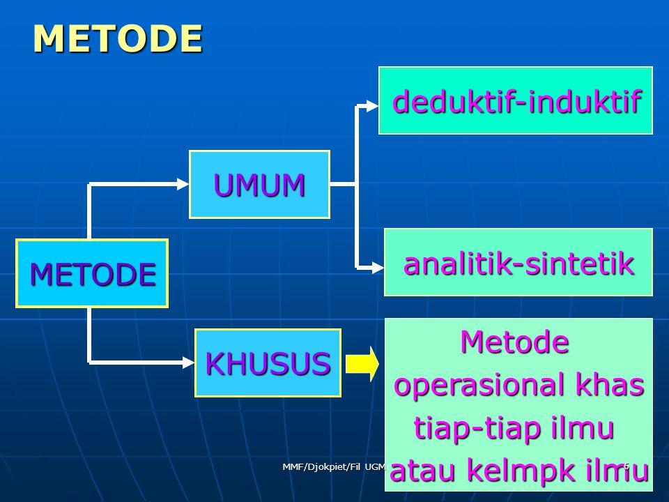 METODE METODE UMUM KHUSUS deduktif-induktif analitik-sintetik Metode operasional khas tiap-tiap ilmu atau kelmpk ilmu 6 MMF/Djokpiet/Fil UGM