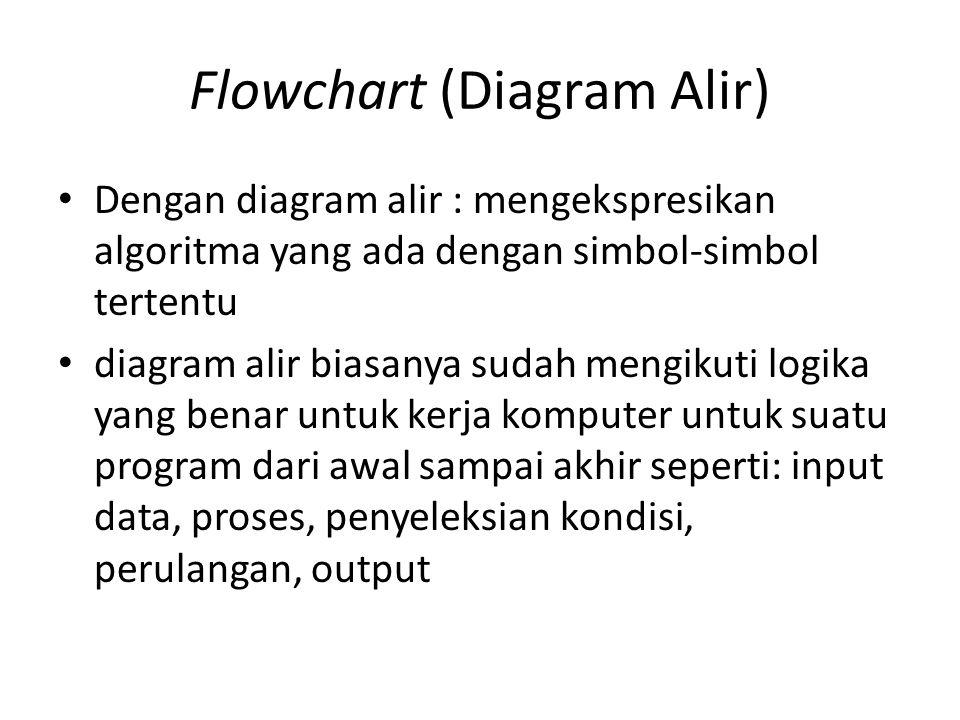 Flowchart (Diagram Alir) • Dengan diagram alir : mengekspresikan algoritma yang ada dengan simbol-simbol tertentu • diagram alir biasanya sudah mengik