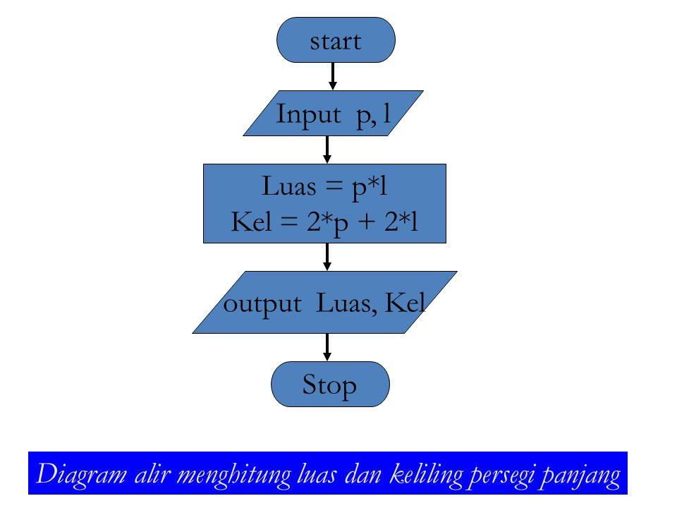 start Input p, l Luas = p*l Kel = 2*p + 2*l output Luas, Kel Stop Diagram alir menghitung luas dan keliling persegi panjang