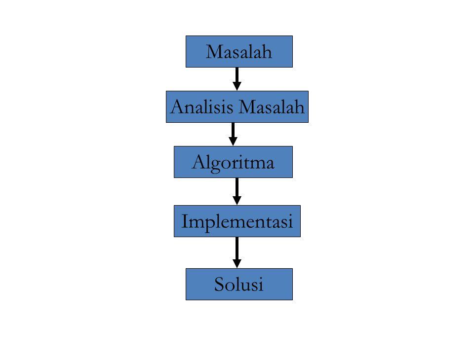 Ciri-ciri algoritma yg baik • Mempunyai logika perhitungan yang tepat dalam memecahkan masalah • Menghasilkan output yang benar dalam waktu yang sesingkat-singkatnya • Banyaknya langkah (step) berhingga • Selalu ada akhir setelah melalui sejumlah langkah tertentu atau ada kriteria berhenti • Minimal ada satu output (hasil) • Semua operasi-operasi yang diperlukan terdefinisi dengan jelas, dll