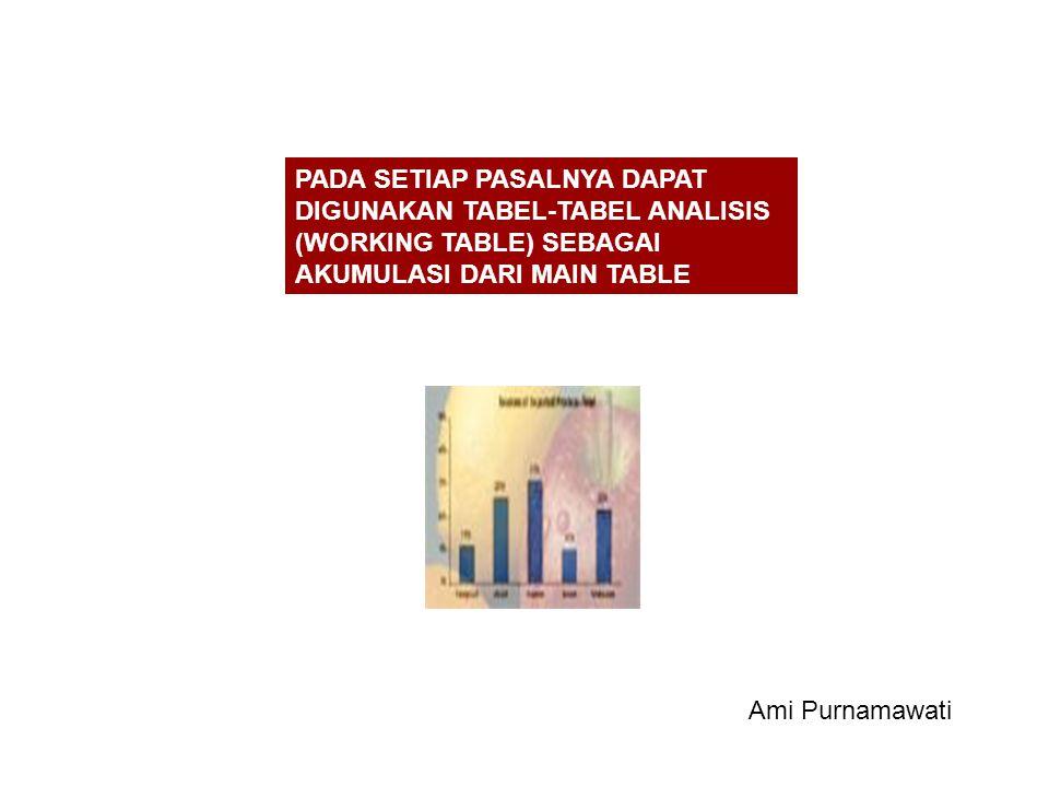 PADA SETIAP PASALNYA DAPAT DIGUNAKAN TABEL-TABEL ANALISIS (WORKING TABLE) SEBAGAI AKUMULASI DARI MAIN TABLE Ami Purnamawati