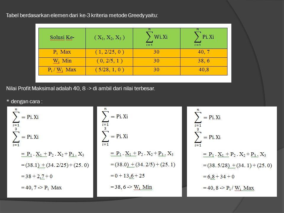 Tabel berdasarkan elemen dari ke-3 kriteria metode Greedy yaitu: Nilai Profit Maksimal adalah 40, 8 -> di ambil dari nilai terbesar. * dengan cara :