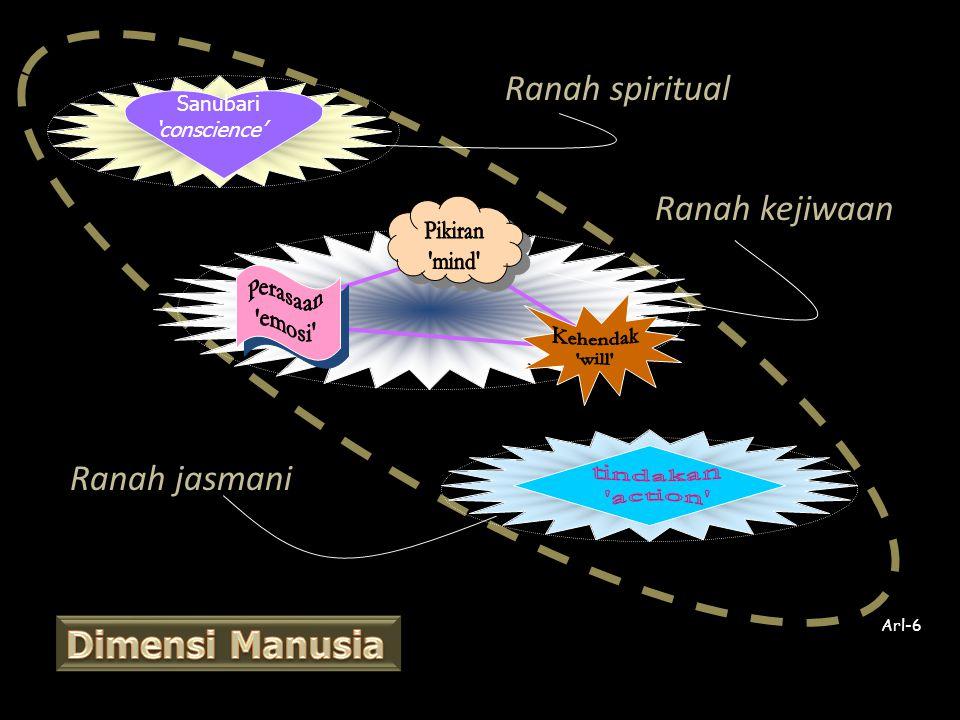 Ranah spiritual Ranah kejiwaan Ranah jasmani Sanubari 'conscience' Arl-6