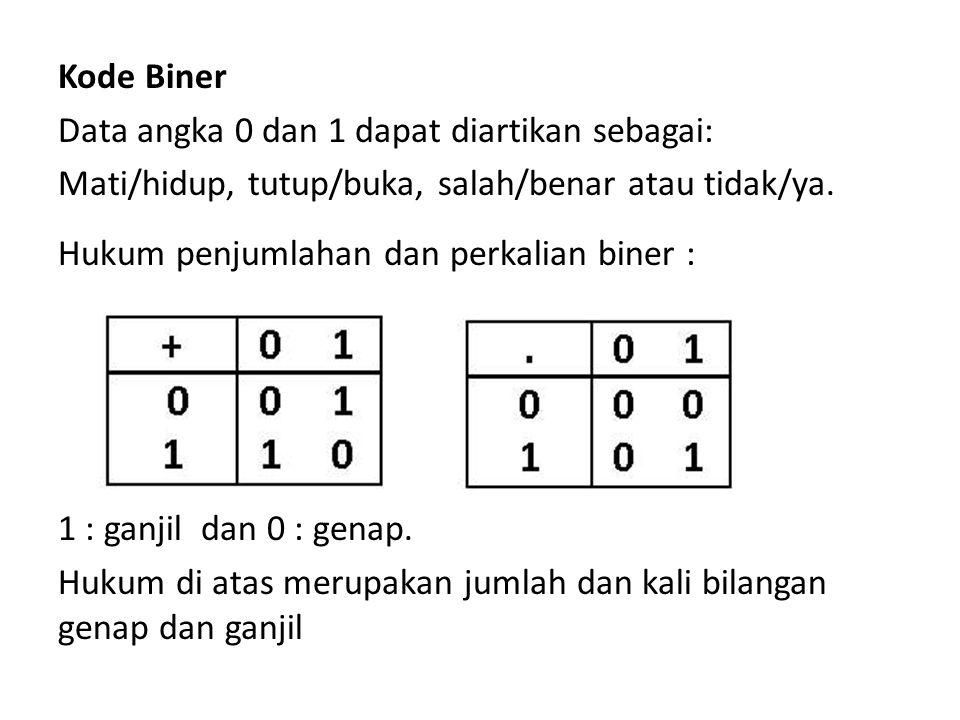 Kode Biner Data angka 0 dan 1 dapat diartikan sebagai: Mati/hidup, tutup/buka, salah/benar atau tidak/ya. Hukum penjumlahan dan perkalian biner : 1 :
