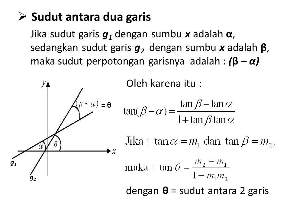  S Sudut antara dua garis Jika sudut garis g 1 dengan sumbu x adalah α, sedangkan sudut garis g 2 dengan sumbu x adalah β, maka sudut perpotongan ga