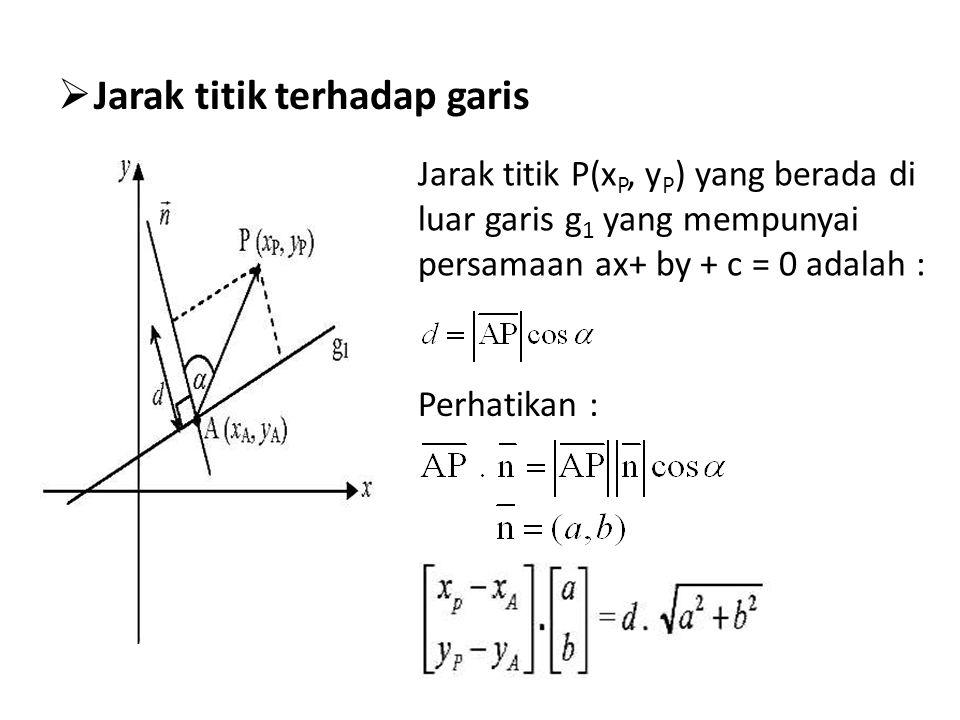  Jarak titik terhadap garis Jarak titik P(x P, y P ) yang berada di luar garis g 1 yang mempunyai persamaan ax+ by + c = 0 adalah : Perhatikan :