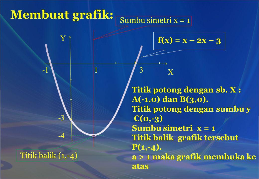 Membuat grafik: Titik potong dengan sb. X : A(-1,0) dan B(3,0). Titik potong dengan sumbu y C(0,-3) Sumbu simetri x = 1 Titik balik grafik tersebut P(