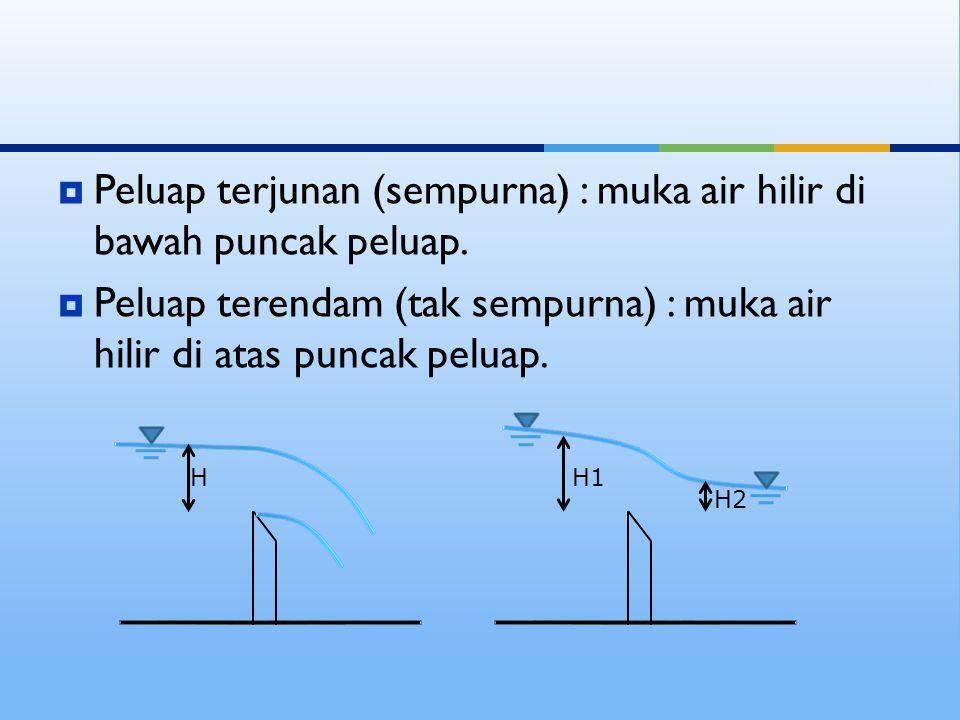  Peluap terjunan (sempurna) : muka air hilir di bawah puncak peluap.  Peluap terendam (tak sempurna) : muka air hilir di atas puncak peluap. H H1 H2