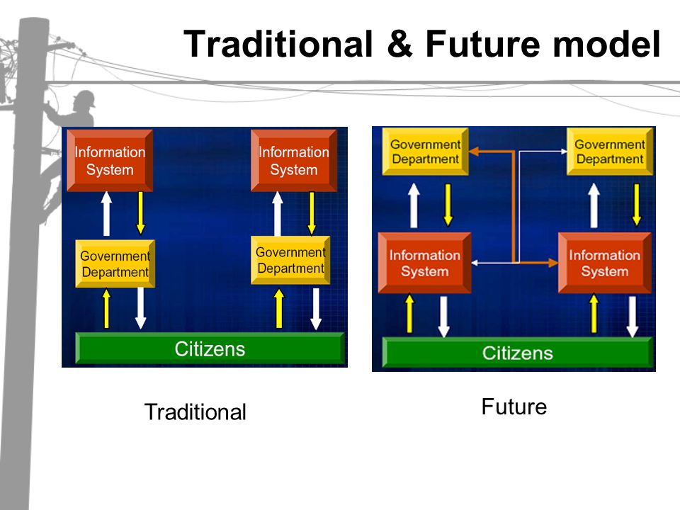 Traditional & Future model Traditional Future