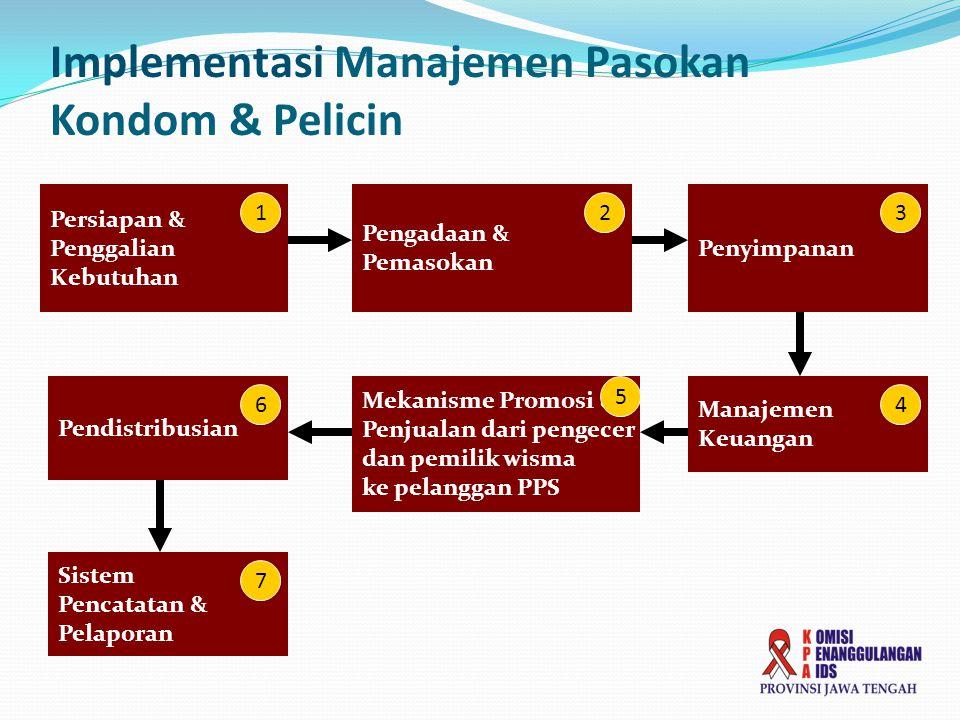 Persiapan & Penggalian Kebutuhan Pengadaan & Pemasokan Penyimpanan Mekanisme Promosi & Penjualan dari pengecer dan pemilik wisma ke pelanggan PPS Pend
