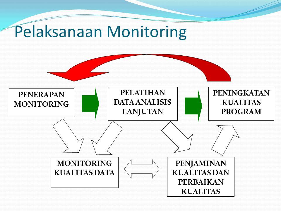 Pelaksanaan Monitoring PENERAPAN MONITORING PELATIHAN DATA ANALISIS LANJUTAN PENJAMINAN KUALITAS DAN PERBAIKAN KUALITAS MONITORING KUALITAS DATA PENINGKATAN KUALITAS PROGRAM