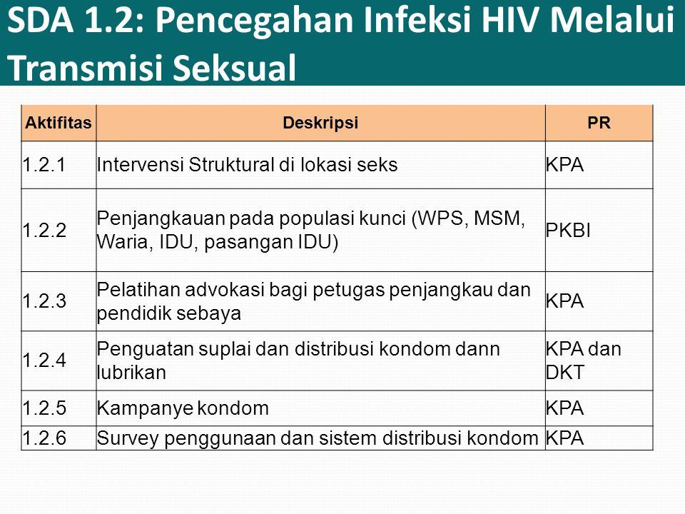 SDA 1.2: Pencegahan Infeksi HIV Melalui Transmisi Seksual AktifitasDeskripsiPR 1.2.1Intervensi Struktural di lokasi seksKPA 1.2.2 Penjangkauan pada populasi kunci (WPS, MSM, Waria, IDU, pasangan IDU) PKBI 1.2.3 Pelatihan advokasi bagi petugas penjangkau dan pendidik sebaya KPA 1.2.4 Penguatan suplai dan distribusi kondom dann lubrikan KPA dan DKT 1.2.5Kampanye kondomKPA 1.2.6Survey penggunaan dan sistem distribusi kondomKPA