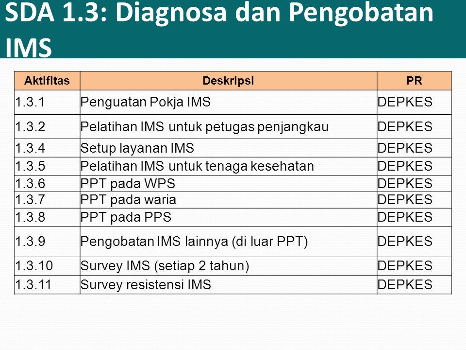 SDA 1.3: Diagnosa dan Pengobatan IMS AktifitasDeskripsiPR 1.3.1Penguatan Pokja IMSDEPKES 1.3.2Pelatihan IMS untuk petugas penjangkauDEPKES 1.3.4Setup layanan IMSDEPKES 1.3.5Pelatihan IMS untuk tenaga kesehatanDEPKES 1.3.6PPT pada WPSDEPKES 1.3.7PPT pada wariaDEPKES 1.3.8PPT pada PPSDEPKES 1.3.9Pengobatan IMS lainnya (di luar PPT)DEPKES 1.3.10Survey IMS (setiap 2 tahun)DEPKES 1.3.11Survey resistensi IMSDEPKES