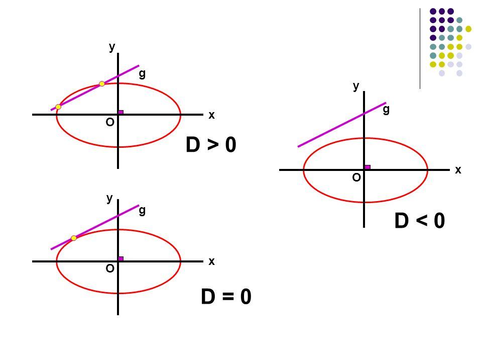 g O x y g O x y g O x y D = 0 D > 0 D < 0