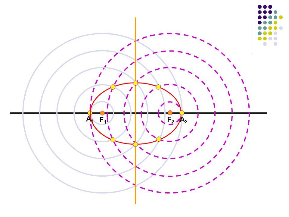 F 1 (-c,0) A 1 (-a,0) F 2 (c,0) O b c a A 2 (a, 0) B 1 (0, b) B 2 (0, -b) P(x, y) Misal titik tersebut titik P, maka : PF 1 + PF 2 = 2a