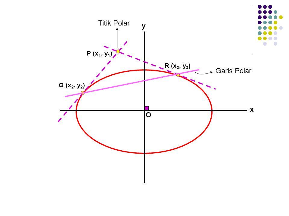 x O y P (x 1, y 1 ) Q (x 2, y 2 ) R (x 3, y 3 ) Titik Polar Garis Polar