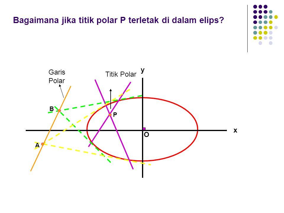 Bagaimana jika titik polar P terletak di dalam elips? x O y P Titik Polar Garis Polar A B