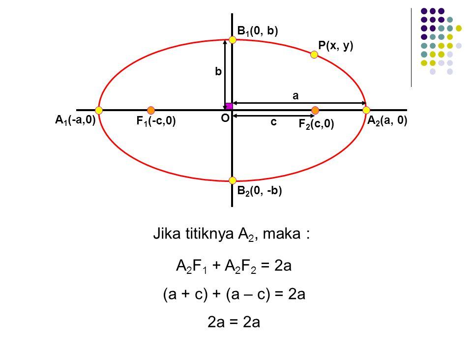 F 1 (-c,0) A 1 (-a,0) F 2 (c,0) O b c a A 2 (a, 0) B 1 (0, b) B 2 (0, -b) P(x, y) Jika titiknya A 2, maka : A 2 F 1 + A 2 F 2 = 2a (a + c) + (a – c) = 2a 2a = 2a