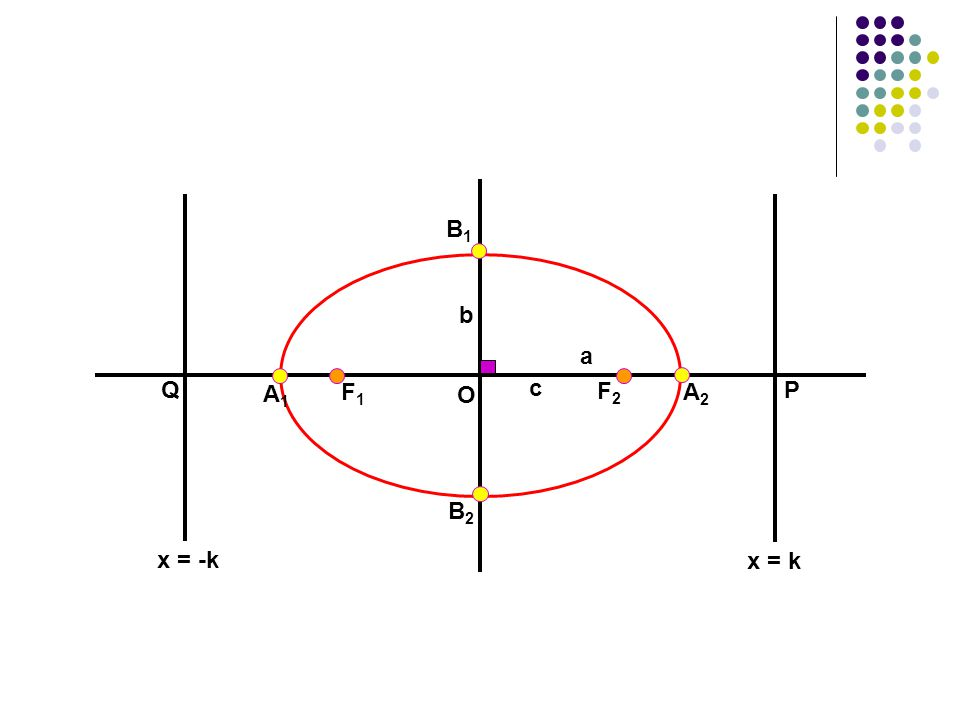 Ambil titik tertentu : A 2  Ambil titik tertentu : A 1 F1F1 A1A1 F2F2 A2A2 B1B1 O b B2B2 c a x = -k x = k QP