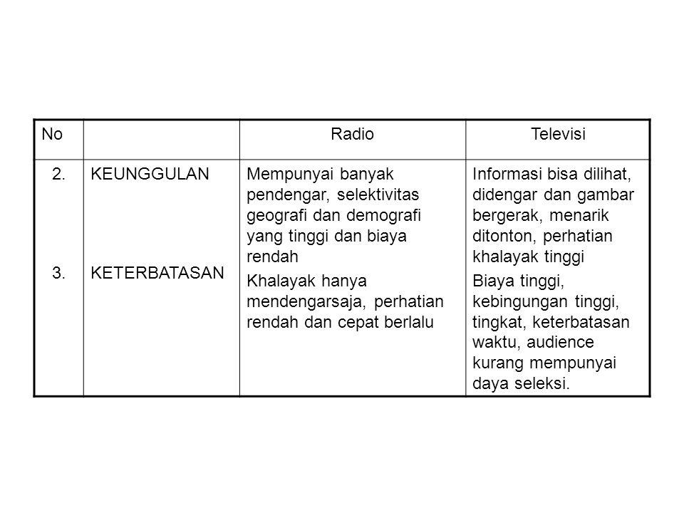 NoRadioTelevisi 2. 3. KEUNGGULAN KETERBATASAN Mempunyai banyak pendengar, selektivitas geografi dan demografi yang tinggi dan biaya rendah Khalayak ha