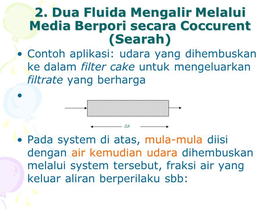 2. Dua Fluida Mengalir Melalui Media Berpori secara Coccurent (Searah) •Contoh aplikasi: udara yang dihembuskan ke dalam filter cake untuk mengeluarka
