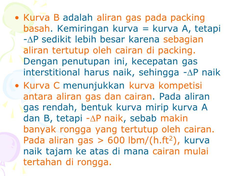 •Kurva B adalah aliran gas pada packing basah. Kemiringan kurva = kurva A, tetapi -P sedikit lebih besar karena sebagian aliran tertutup oleh cairan