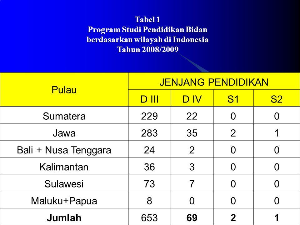 Pada saat ini pendidikan yang ada di Indonesia jenisnya adalah jenjang D-3 kebidanan 653, D-4 kebidanan 69, S-1 kebidanan 2, S-2 kebidanan 1.