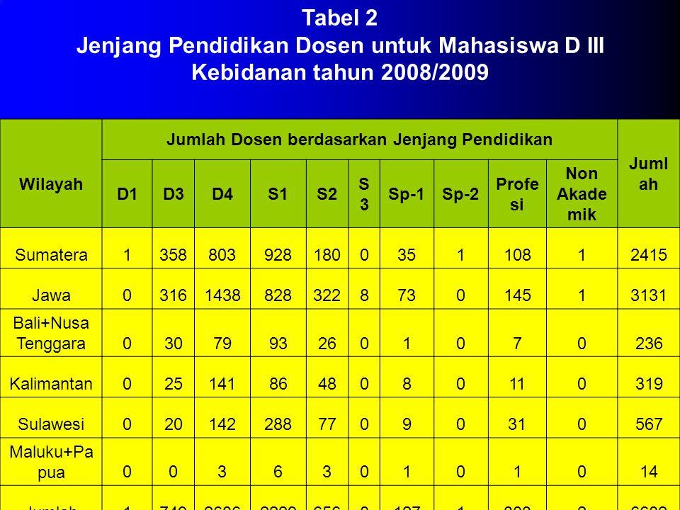 Tabel 1 Program Studi Pendidikan Bidan berdasarkan wilayah di Indonesia Tahun 2008/2009 Pulau JENJANG PENDIDIKAN D IIID IVS1S2 Sumatera2292200 Jawa2833521 Bali + Nusa Tenggara24200 Kalimantan36300 Sulawesi73700 Maluku+Papua8000 Jumlah6536921