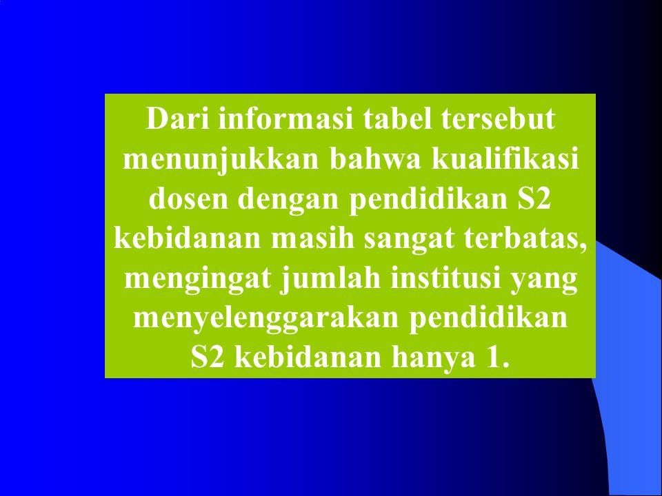 Tabel 2 Jenjang Pendidikan Dosen untuk Mahasiswa D III Kebidanan tahun 2008/2009 Wilayah Jumlah Dosen berdasarkan Jenjang Pendidikan Juml ah D1D3D4S1S2 S3S3 Sp-1Sp-2 Profe si Non Akade mik Sumatera1358803928180035110812415 Jawa03161438828322873014513131 Bali+Nusa Tenggara03079932601070236 Kalimantan0251418648080110319 Sulawesi02014228877090310567 Maluku+Pa pua003630101014 Jumlah1749260622296568127130326682