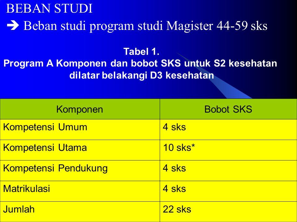 Kompetensi Utama  Kompetensi Utama program Magister adalah kompetensi keahlian sesuai substansi kajian bidang ilmu, teknologi, dan seni yang menjadi ciri khas program studi.