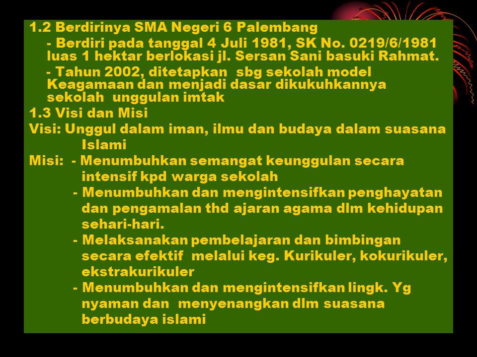 1.2 Berdirinya SMA Negeri 6 Palembang - Berdiri pada tanggal 4 Juli 1981, SK No.