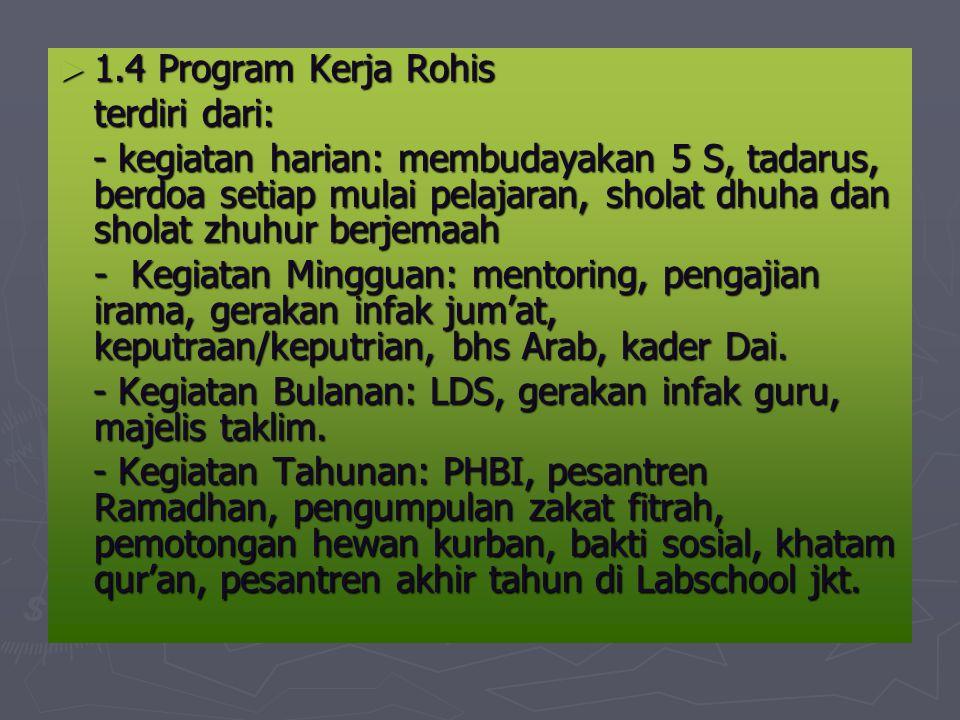 ► 1.4 Program Kerja Rohis terdiri dari: - kegiatan harian: membudayakan 5 S, tadarus, berdoa setiap mulai pelajaran, sholat dhuha dan sholat zhuhur berjemaah - kegiatan harian: membudayakan 5 S, tadarus, berdoa setiap mulai pelajaran, sholat dhuha dan sholat zhuhur berjemaah - Kegiatan Mingguan: mentoring, pengajian irama, gerakan infak jum'at, keputraan/keputrian, bhs Arab, kader Dai.