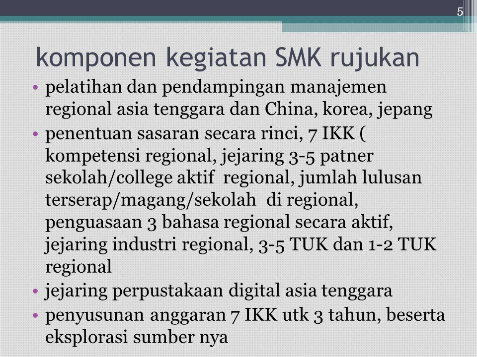 komponen kegiatan SMK rujukan •pelatihan dan pendampingan manajemen regional asia tenggara dan China, korea, jepang •penentuan sasaran secara rinci, 7