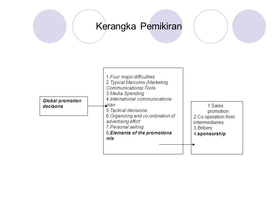 Kerangka Pemikiran Global promotion decisons 1.Four major difficulties 2.Typical Marcoms (Marketing Communications) Tools 3.Media Spending 4.Internati