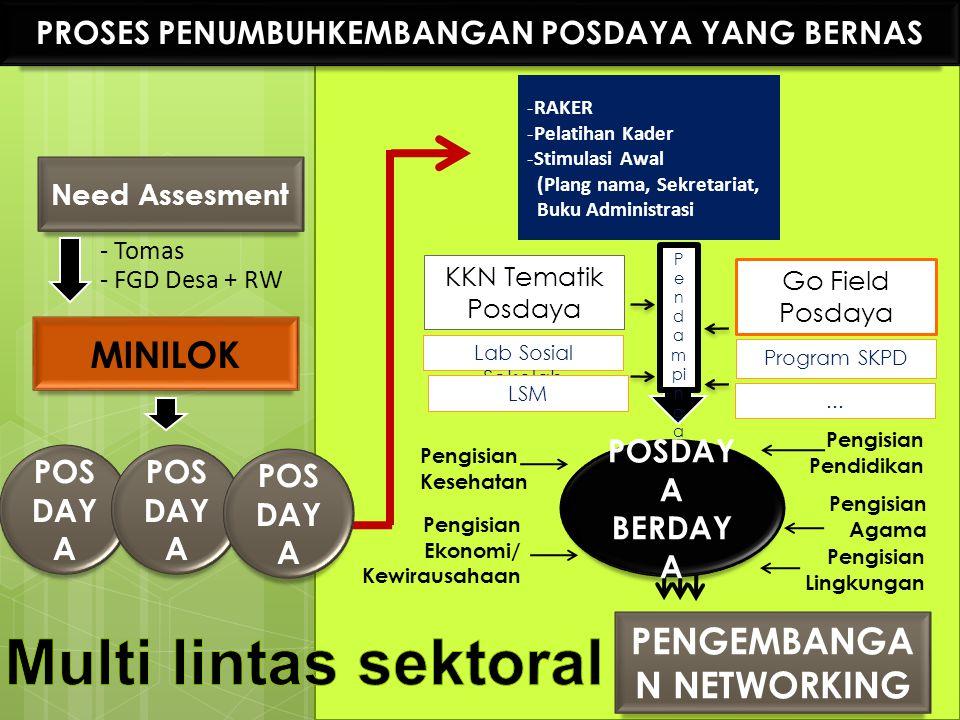 PROSES PENUMBUHKEMBANGAN POSDAYA YANG BERNAS Need Assesment - Tomas - FGD Desa + RW MINILOK -RAKER -Pelatihan Kader -Stimulasi Awal (Plang nama, Sekre