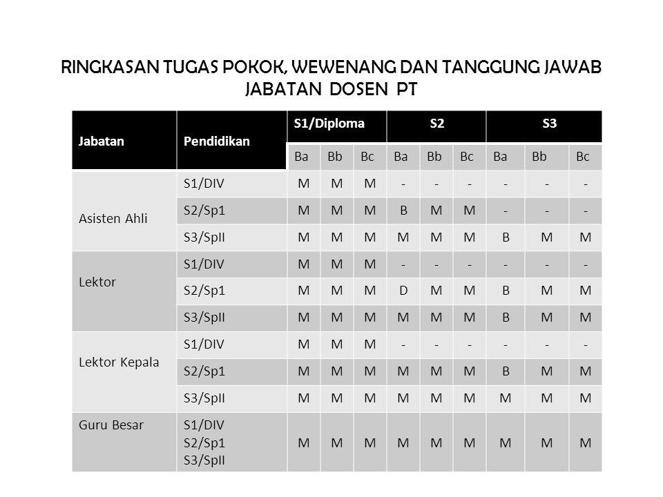 Jabatan Fungsional Akademik KepMenKoWasBangPan:38/Kep/MK.Waspan/8/99 • Asisten Ahli 100 IIIa • 150 IIIb • Lektor 200 IIIc • 300 IIId • Lek.