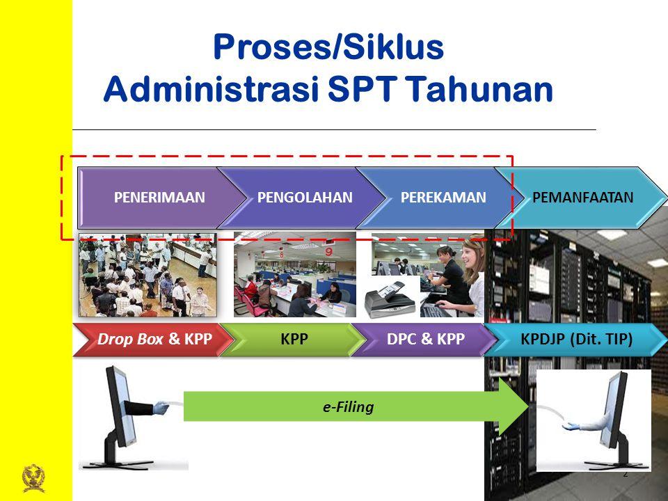 2 Proses/Siklus Administrasi SPT Tahunan Drop Box & KPPKPPDPC & KPPKPDJP (Dit. TIP) PENERIMAANPENGOLAHANPEREKAMANPEMANFAATAN e-Filing