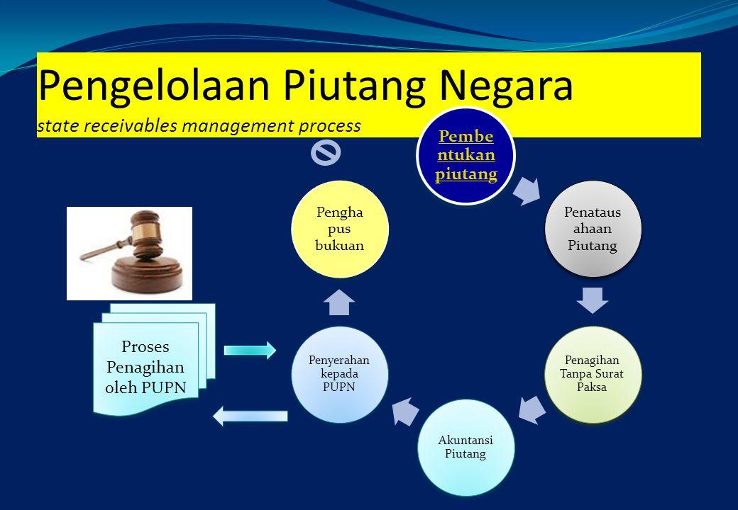 Pengelolaan Piutang Negara state receivables management process Pembentu kan piutang Penataus ahaan Piutang Penagihan Tanpa Surat Paksa Akuntansi Piut