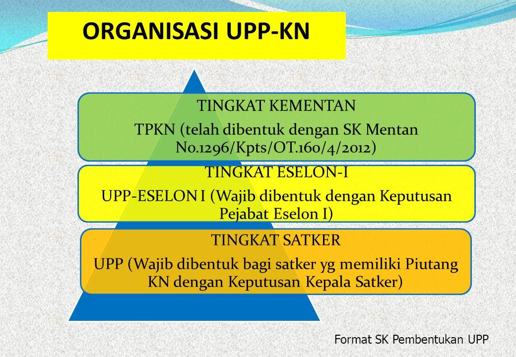 TINGKAT KEMENTAN TPKN (telah dibentuk dengan SK Mentan No.1296/Kpts/OT.160/4/2012) TINGKAT ESELON-I UPP-ESELON I (Wajib dibentuk dengan Keputusan Peja