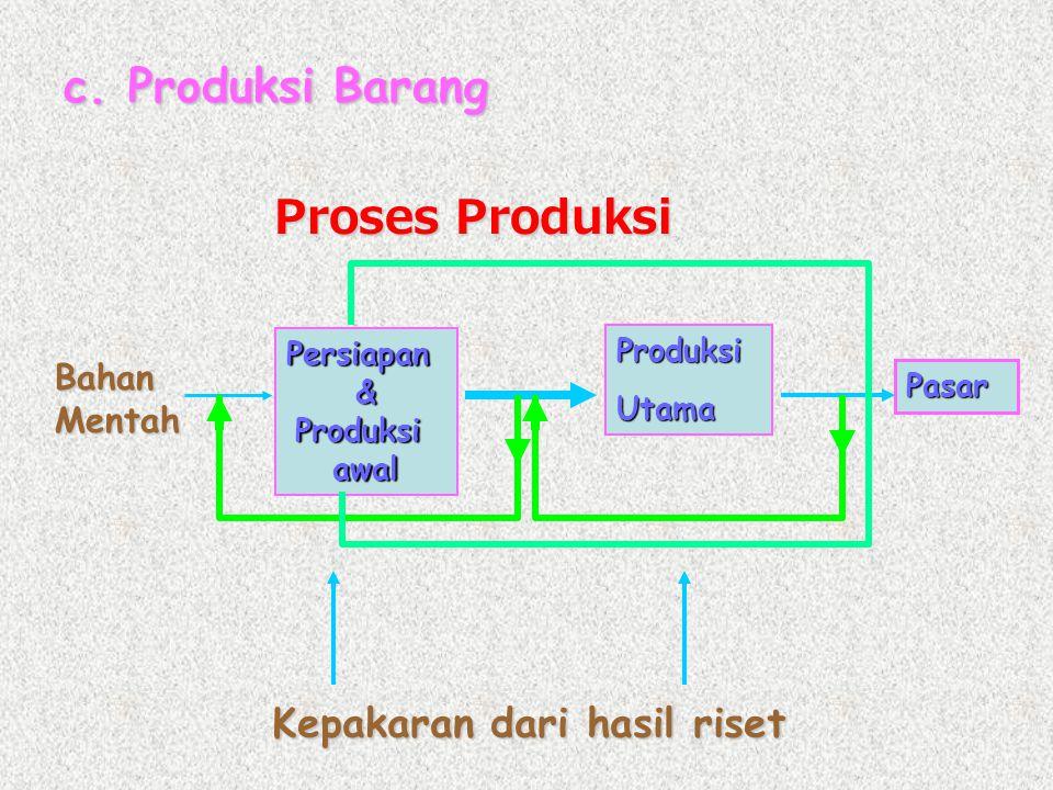 c. Produksi Barang Proses Produksi Persiapan&Produksiawal ProduksiUtama Bahan Mentah Pasar Kepakaran dari hasil riset