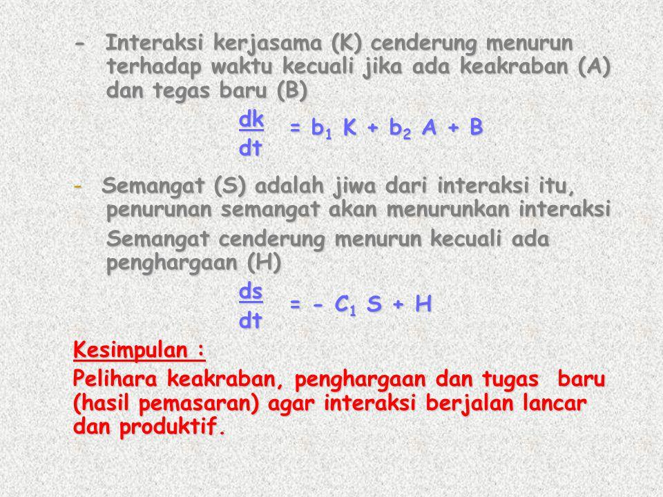 - Interaksi kerjasama (K) cenderung menurun terhadap waktu kecuali jika ada keakraban (A) dan tegas baru (B) dkdt - Semangat (S) adalah jiwa dari inte