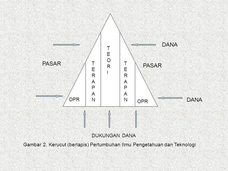 OPR TERAPANTERAPAN TERAPANTERAPAN TEORITEORI PASAR DANA DUKUNGAN DANA Gambar 2. Kerucut (berlapis) Pertumbuhan Ilmu Pengetahuan dan Teknologi