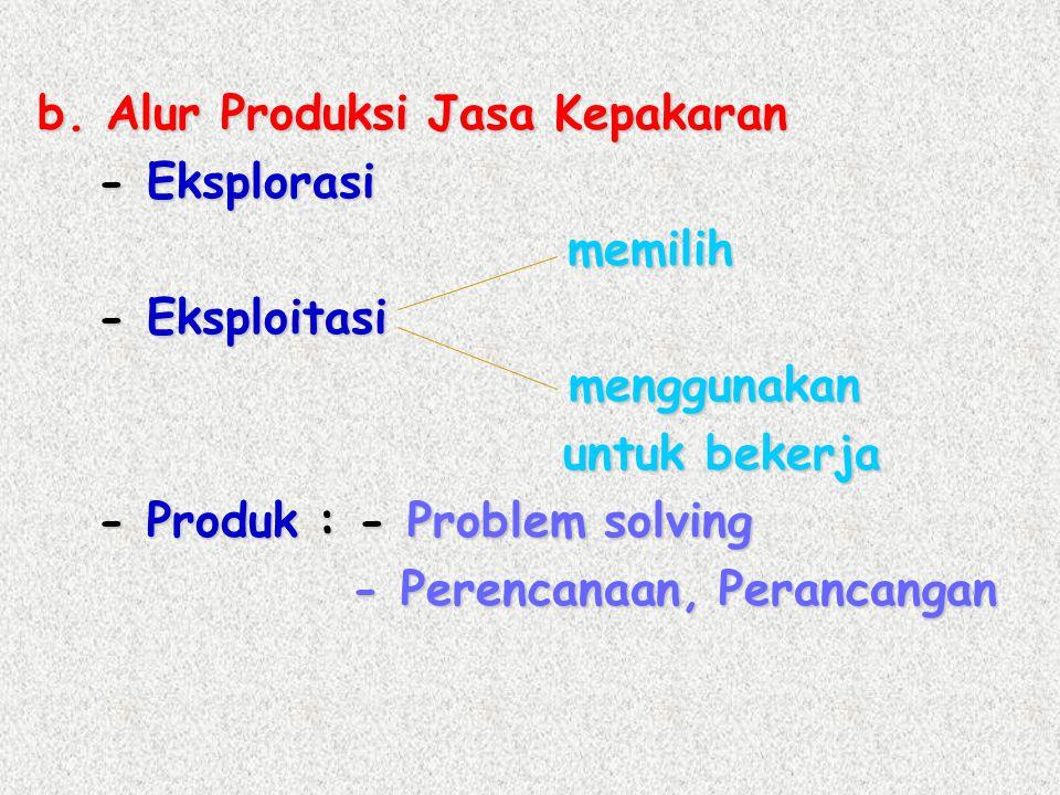 b. Alur Produksi Jasa Kepakaran - Eksplorasi - Eksplorasi memilih memilih - Eksploitasi - Eksploitasi menggunakan menggunakan untuk bekerja untuk beke