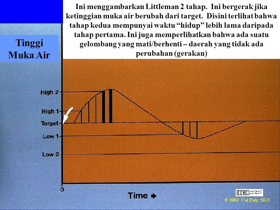 """Ini menggambarkan Littleman 2 tahap. Ini bergerak jika ketinggian muka air berubah dari target. Disini terlihat bahwa tahap kedua mempunyai waktu """"hid"""