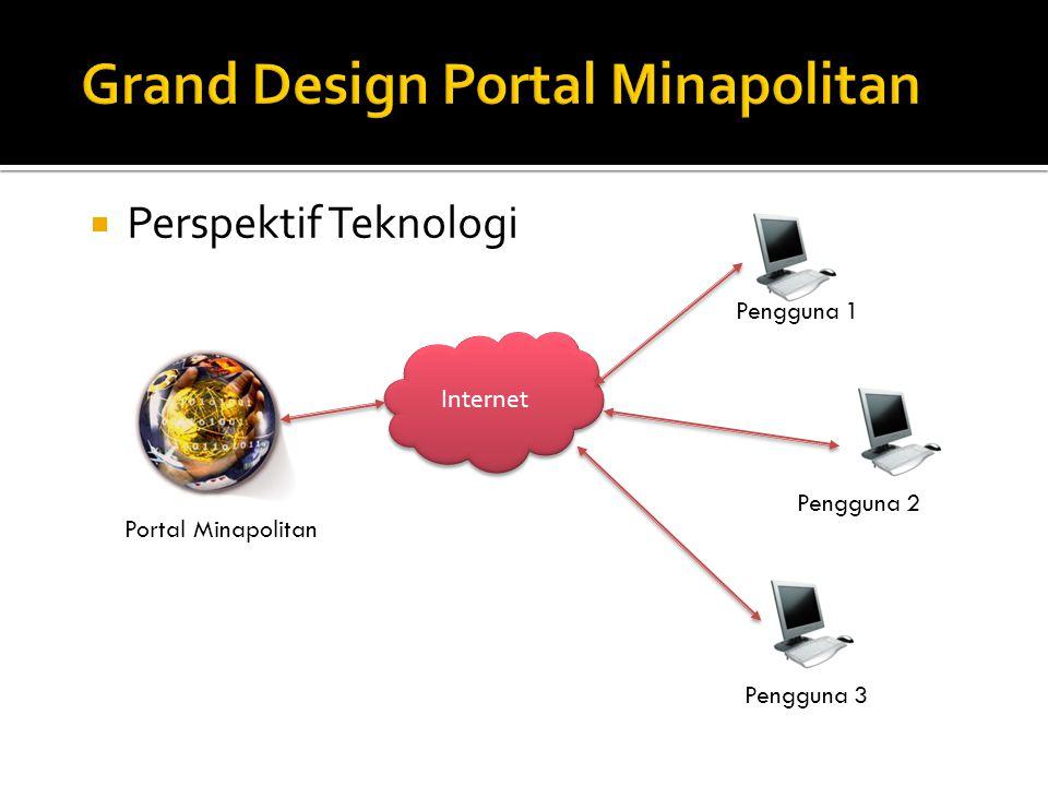  Perspektif Teknologi Portal Minapolitan Internet Pengguna 1 Pengguna 2 Pengguna 3